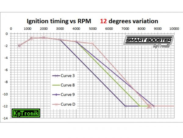 KyTronic CDI AddOn Smart Booster, Vespa PX (-05/2011), Rally200 (Ducati), PK XL, ET3, Lambretta LI, LIS, TV, SX, DL ja GP